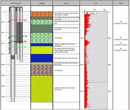HydroGeoAnalyst - interface log stratigraphique